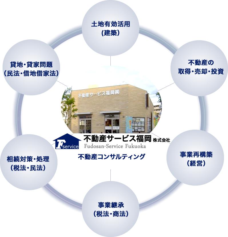 不動産コンサルティング分野イメージ図