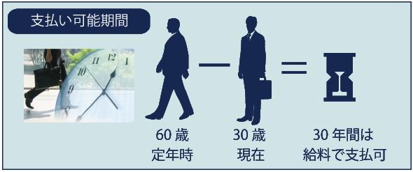 金額イメージ図1